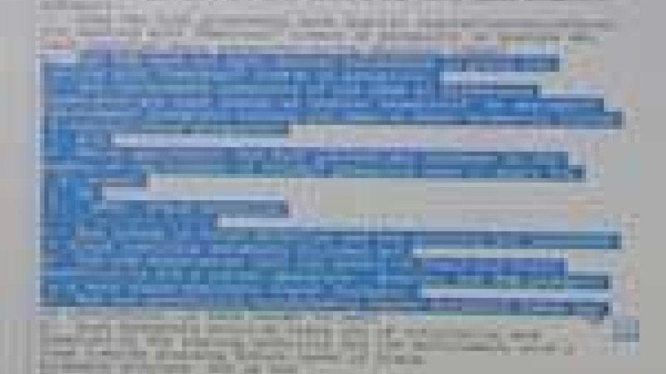 Wikileaks ha pubblicato i documenti su  San Marino