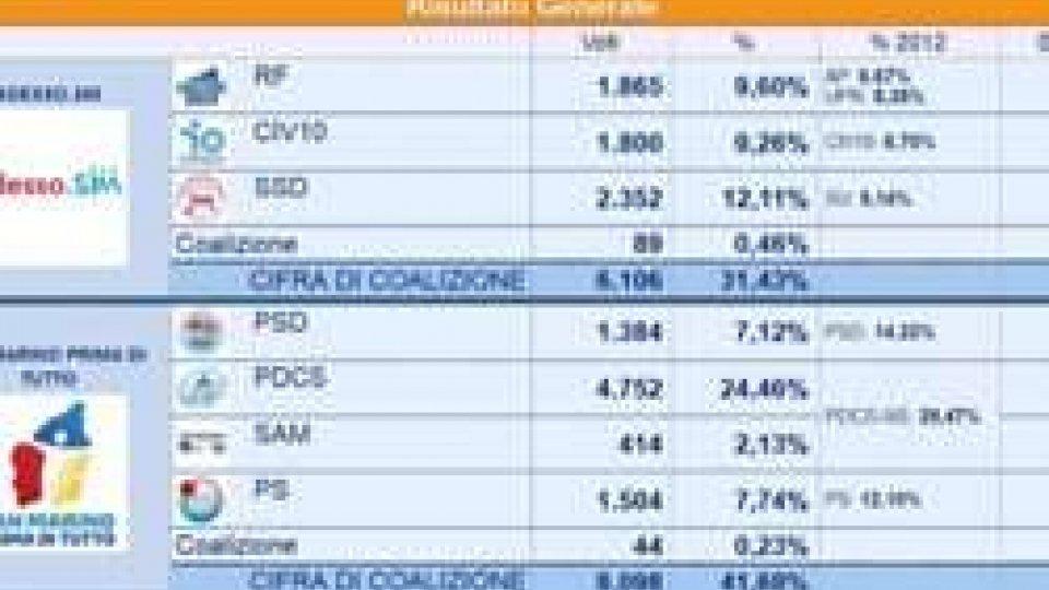 Elezioni 2016, risultato finale: è ballottaggio