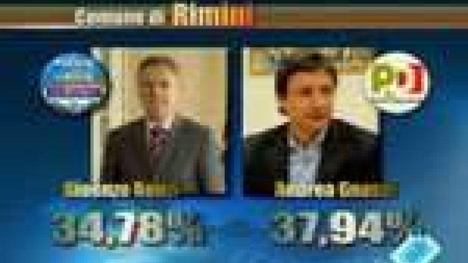 Elezioni: ballottaggio a Milano e Napoli, ma anche a Rimini e Cattolica. Torino e Bologna a Pd