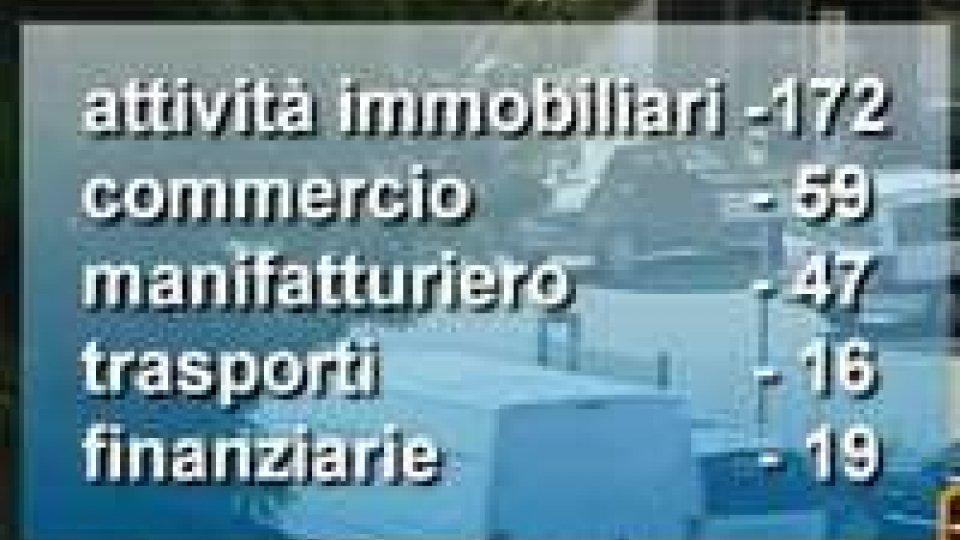 San Marino: chiuse 301 imprese nel 2012San Marino: chiuse 301 imprese nel 2012