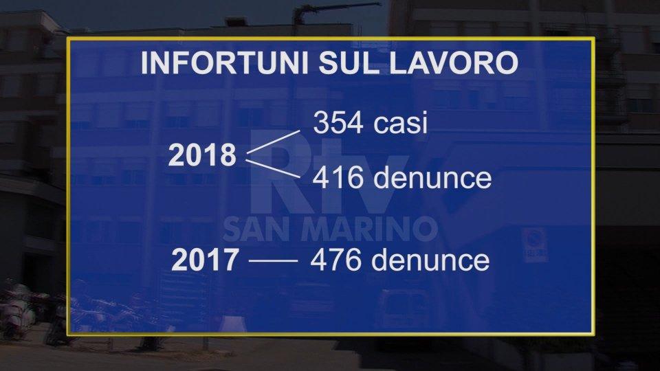 Nel 2018 meno infortuni sul lavoro a San Marino, dall'Iss più attività di prevenzione