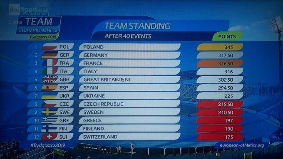 Atletica: la Polonia vince i campionati europei a squadre. Quarto posto per l'Italia