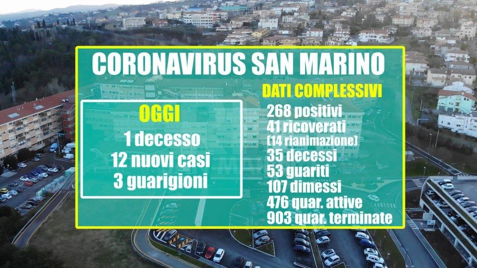 San Marino: un nuovo decesso; ma è incoraggiante il rapporto fra positività riscontrate e tamponi effettuati