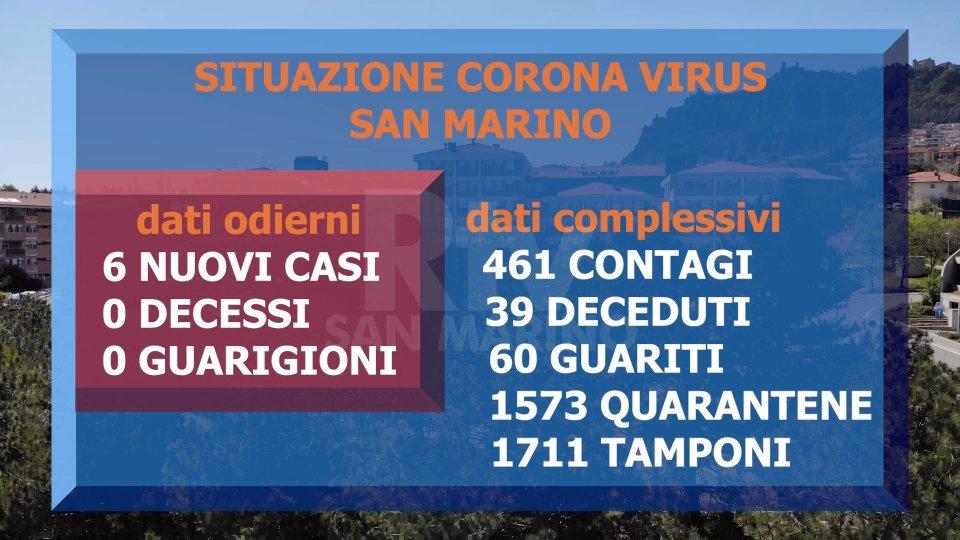 Coronavirus a San Marino: nessun decesso e 6 casi positivi nelle ultime 24 ore