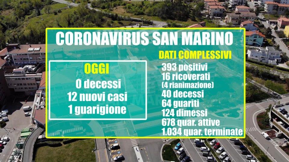 San Marino: nessun decesso nelle ultime 24 ore. 12 nuovi positivi