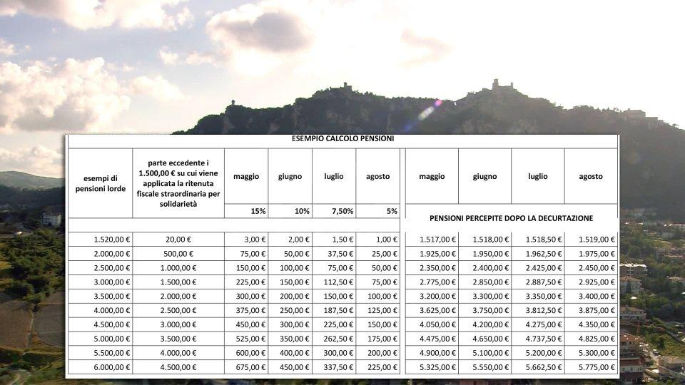 Ritenuta di solidarietà sulle pensioni: emessa tabella esplicativa per il calcolo del contributo