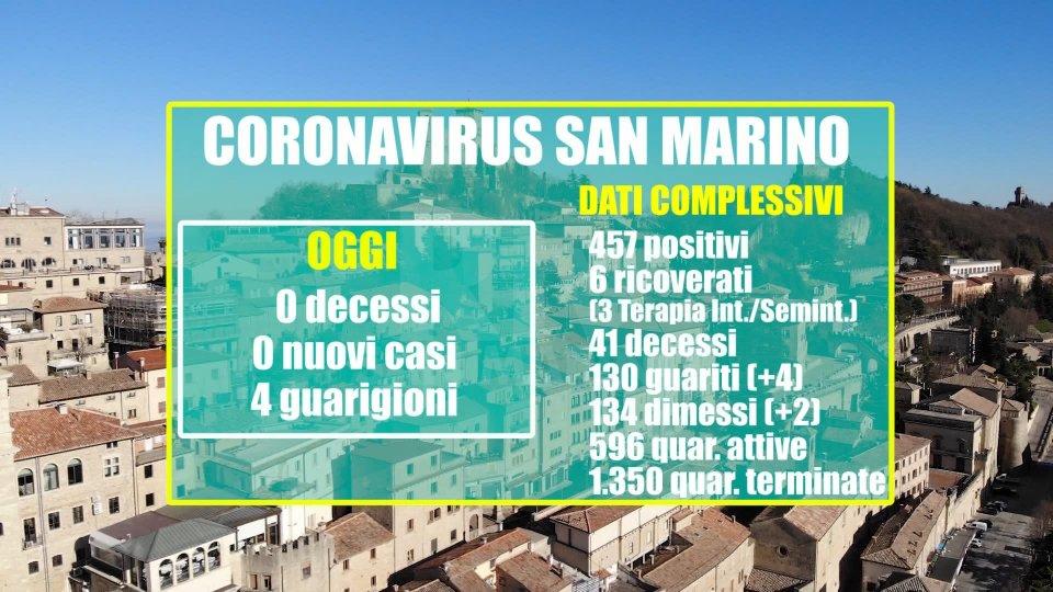 San Marino: prosegue il trend positivo. Nessun nuovo contagio. Quattordicesimo giorno consecutivo senza decessi