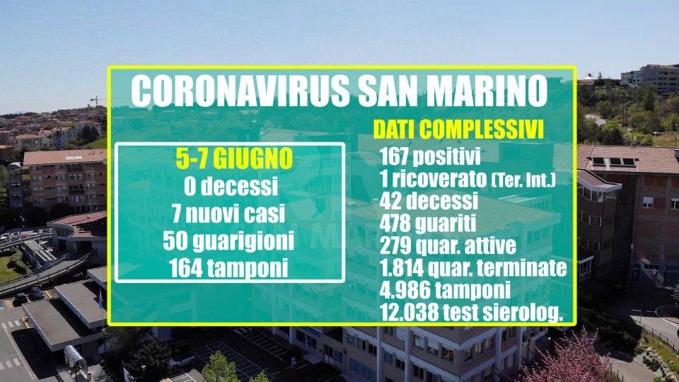 Ospedale San MarinoSan Marino: 50 guarigioni da venerdì a domenica