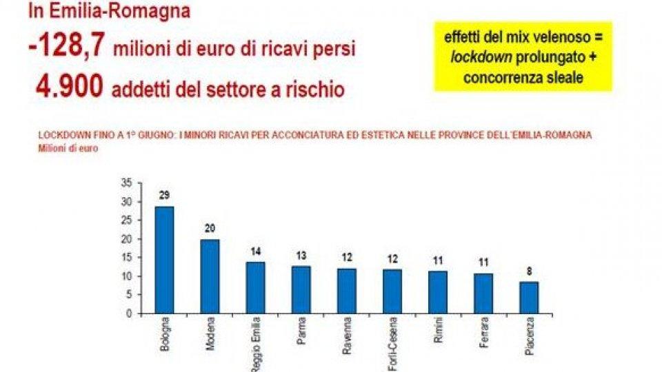 Confartigianato Imprese Rimini: micro, piccole e medie imprese, crolla il fatturato in Emilia-Romagna