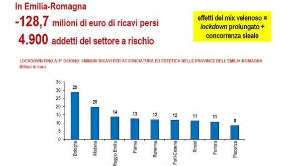 """Crolla il fatturato in Emilia-Romagna causa lockdown, ma micro e piccole imprese si sono """"adattate ai cambiamenti"""""""