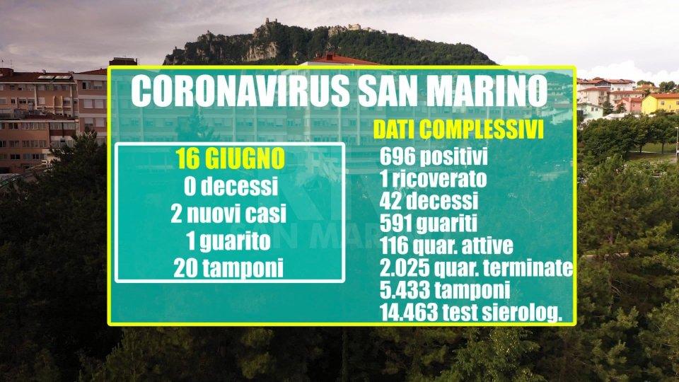 San Marino: due nuovi positivi e un guarito sui 20 tamponi refertati