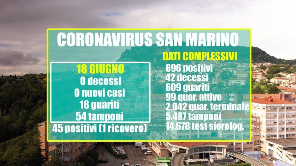 Dati San Marino