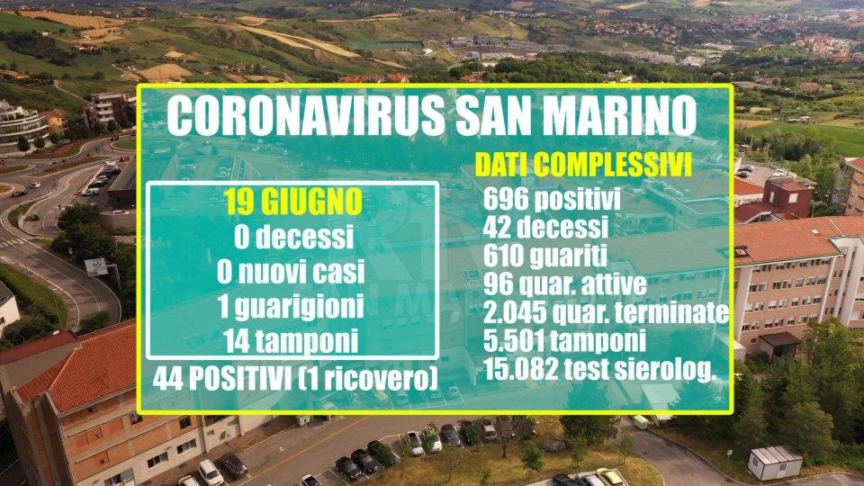 Covid-19 San Marino: un paziente guarito nelle ultime 24 ore, nessun nuovo caso positivo