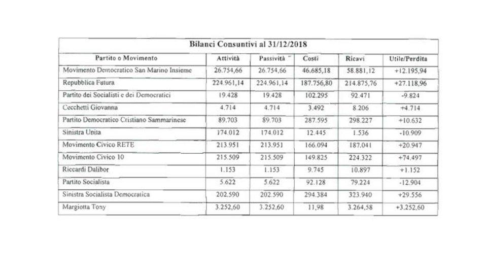 I più e i meno virtuosi della politica nella relazione sui bilanci dei Sindaci revisori