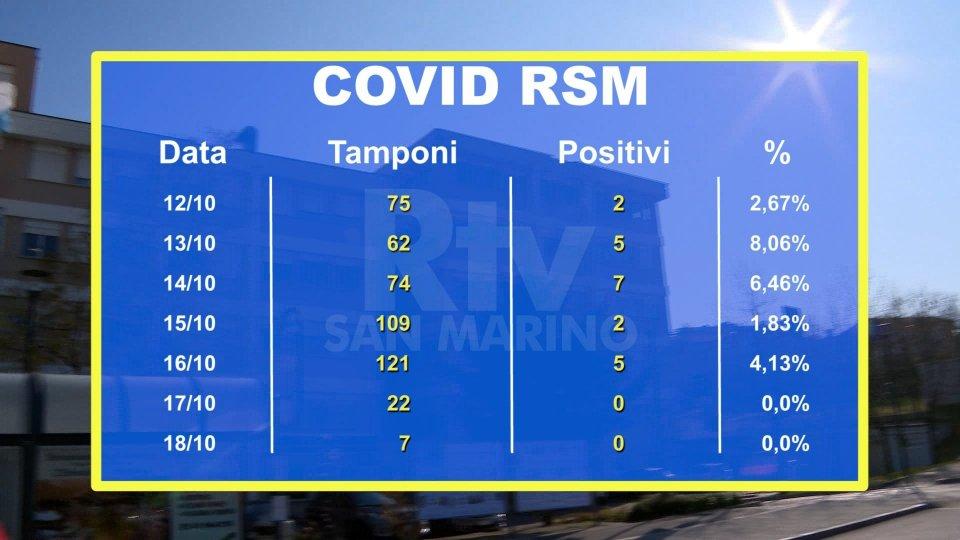 Covid a San Marino: sette nuovi casi e cambiano le modalità di accesso ai Centri per la Salute