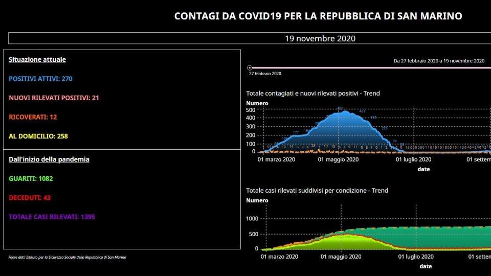 Coronavirus a San Marino: 25 guariti e un ricoverato in meno. 21 i nuovi positivi