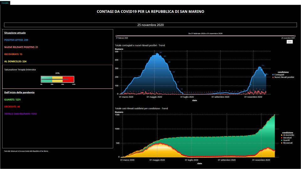 La curva del contagio a San Marino