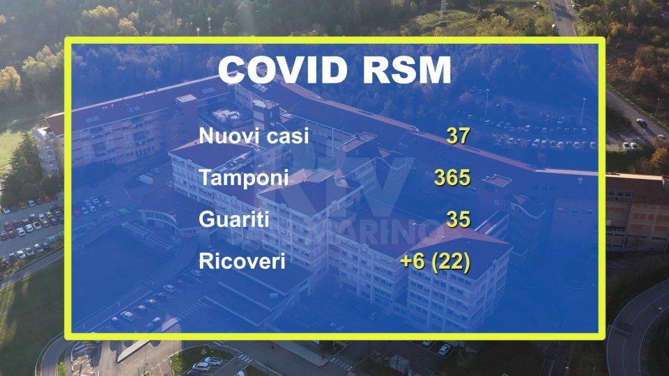 Aggiornamenti da San Marino