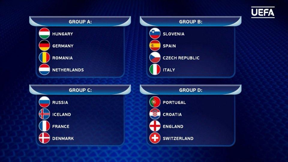 Under 21: i gironi della fase finale 2022
