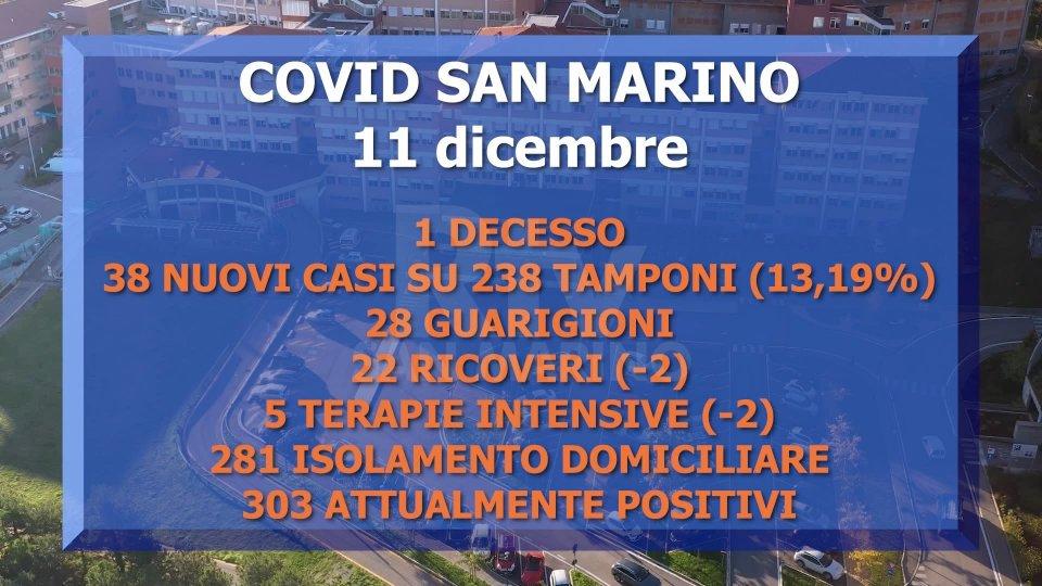 Covid San Marino: nuovo decesso in Terapia intensiva, il 50° dall'inizio della pandemia