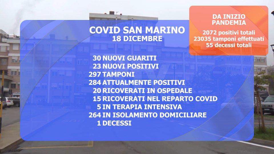 Covid San Marino: un nuovo decesso, 23 contagiati e 30 guariti