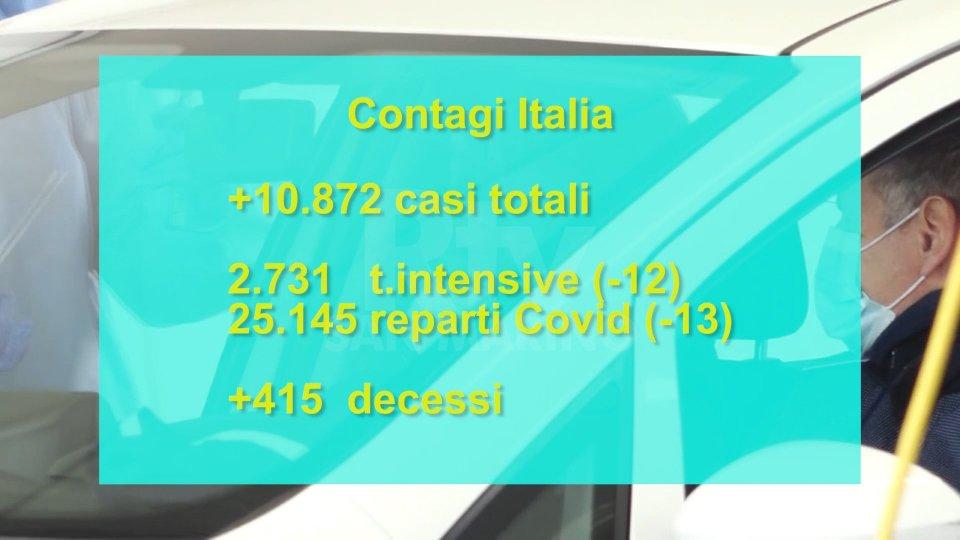 Aggiornamenti Covid dall'Italia