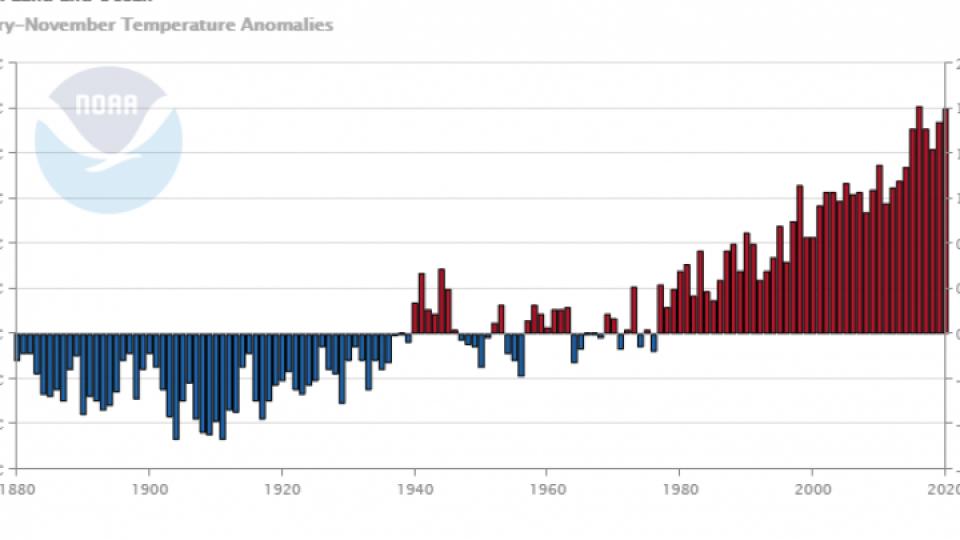 Si è chiuso il decennio più caldo di sempre. E la tendenza al rialzo continuerà