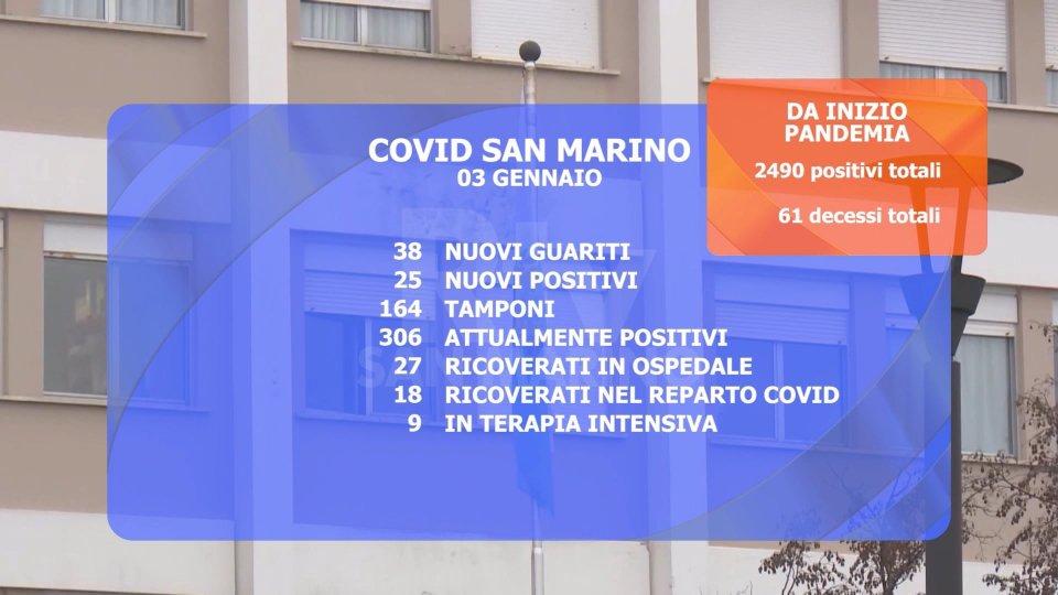 Covid a San Marino: 25 nuovi positivi. Aumentano i ricoveri