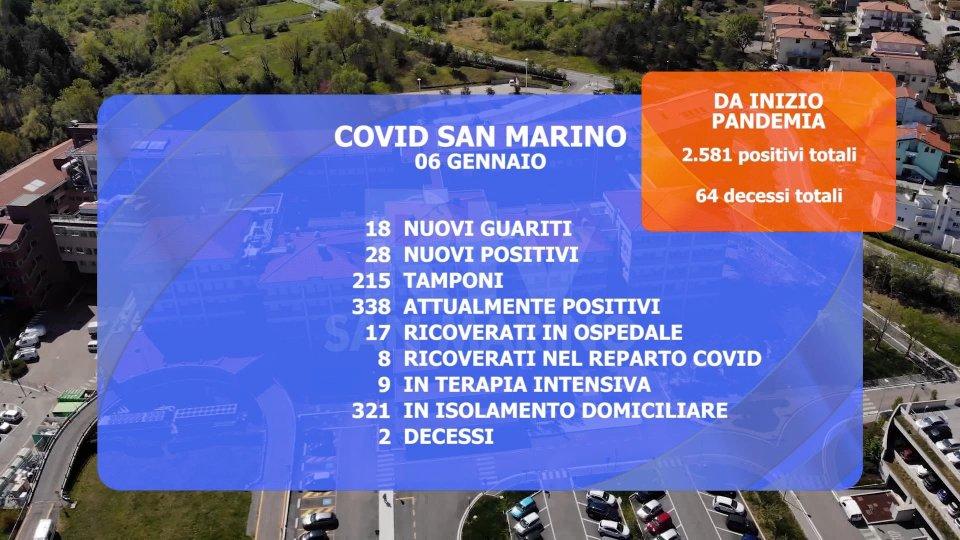 Coronavirus, due decessi a San Marino. 64 dall'inizio della pandemia