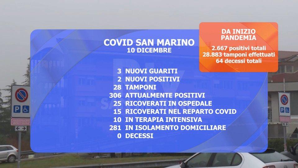 Il cruscotto Covid (iss.sm)