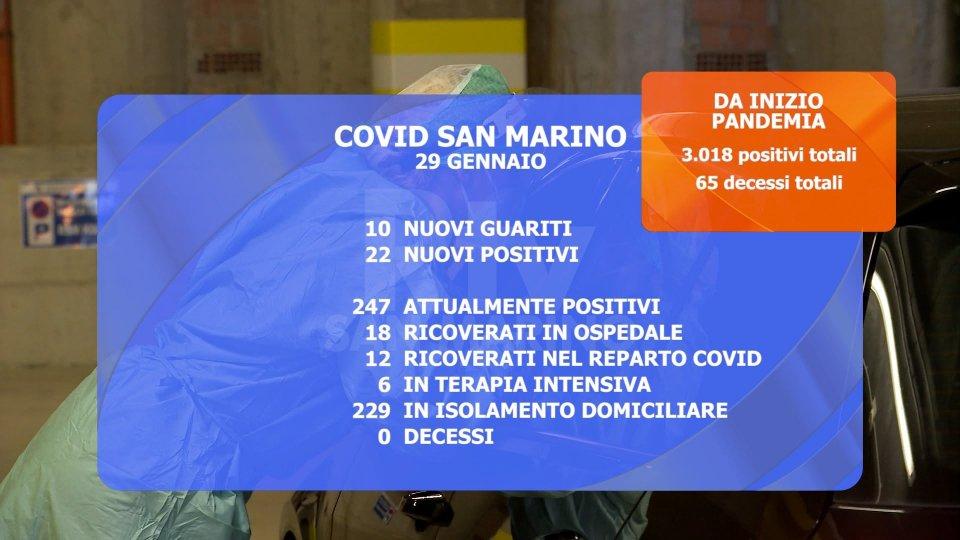 Covid San Marino: si alleggerisce la pressione su Terapia intensiva, saturazione al 50%