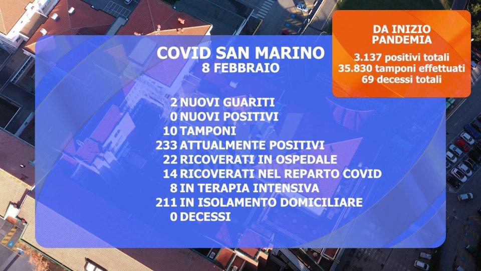 San Marino: nessun nuovo caso, ieri, ma solo 10 tamponi eseguiti. Attenzione sul fronte delle scuole