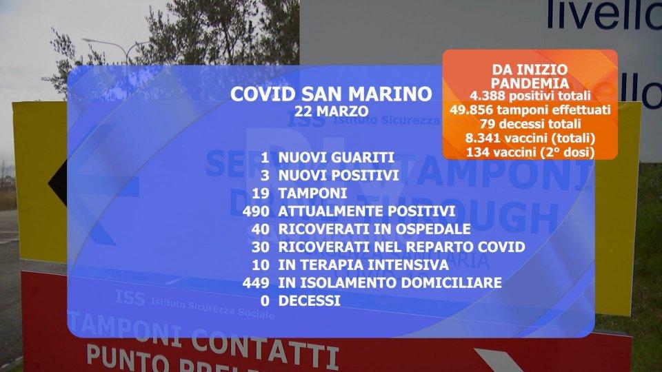 Covid San Marino: nel corso della giornata due dimissioni dalla terapia intensiva
