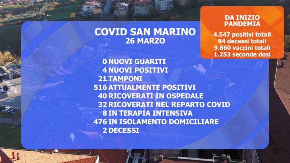 I dati a San Marino