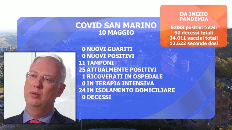 I dati a San Marino. Nel riquadro Kirill Dmitriev