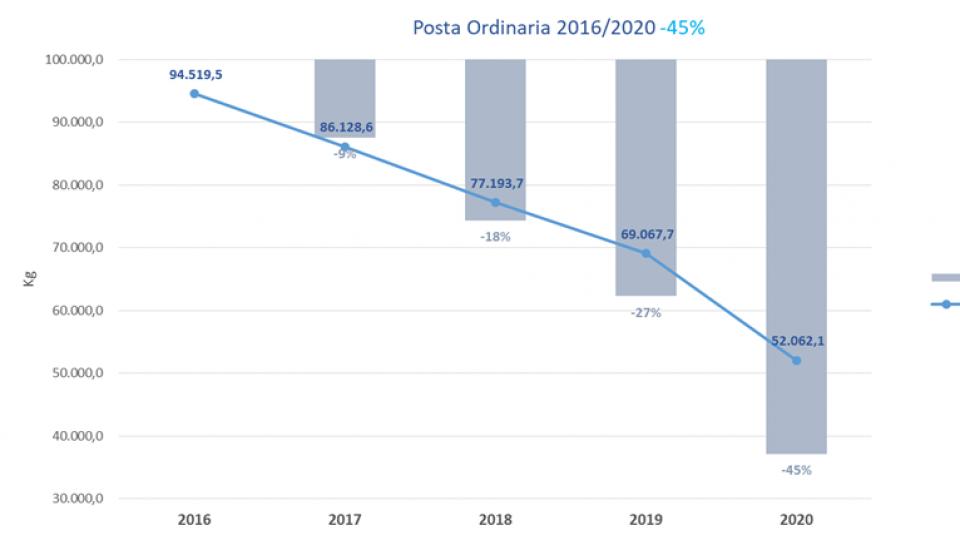 Riorganizzazione di Poste San Marino, scelte dettate dal crollo dei volumi e dalla necessità di contenimento dei costi