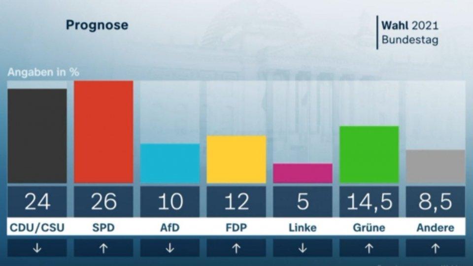Exit poll @ebu.ch