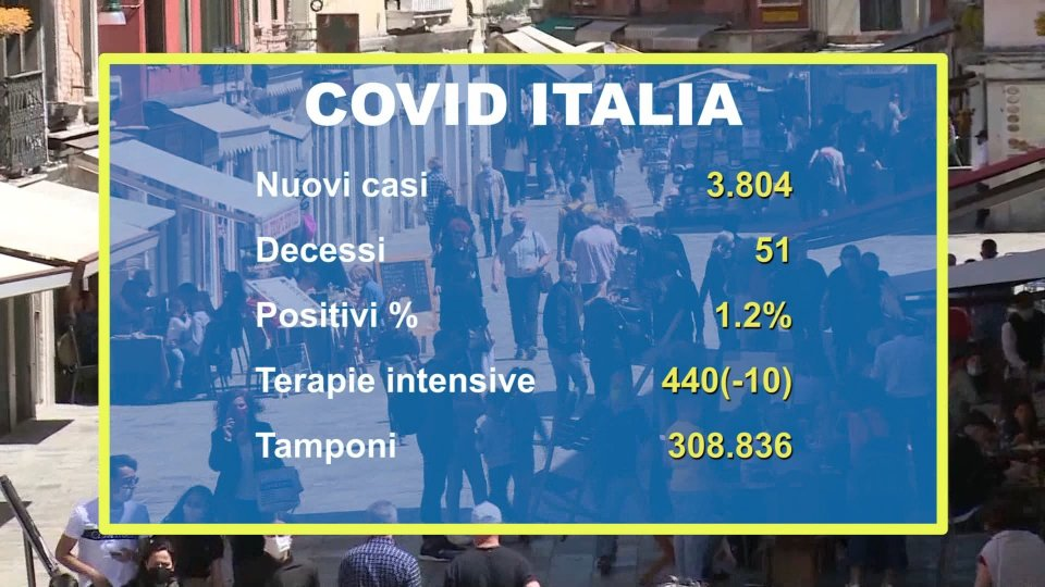 """Covid Italia: 3800 casi e 51 decessi. Bonaccini: """"Confermata l'efficacia dei vaccini in Emilia-Romagna"""""""