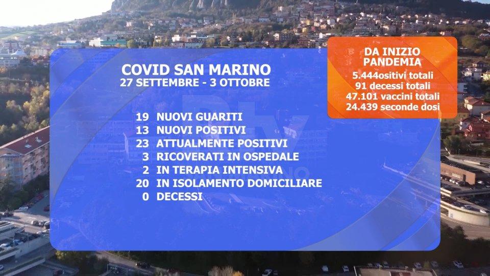 San Marino: più guariti che contagi, i casi attivi scendono a 23