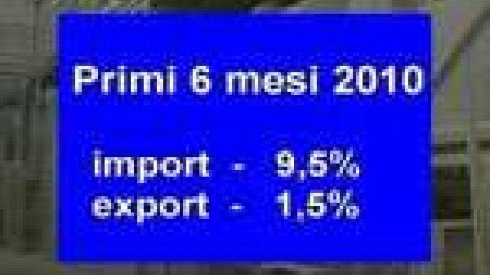 In calo verticale il Pil, i valori dell'import export tornano al 2005