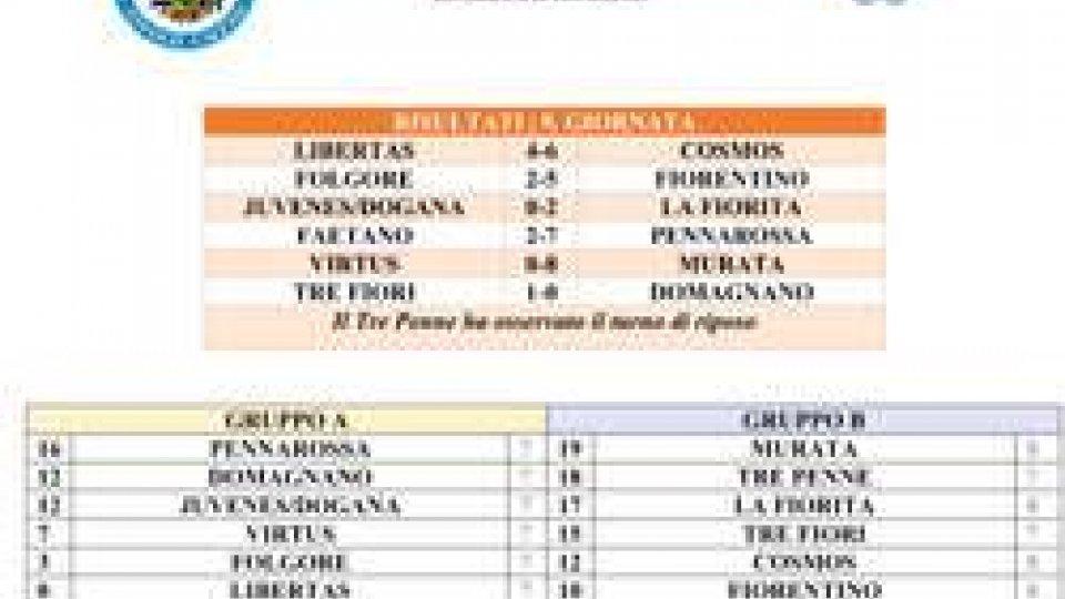 Risultati Futsal 9^ giornata