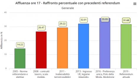 Raffronto percentuale con precedenti referendum (ore 17)
