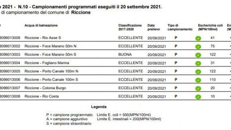 Arpae Emilia Romagna, bollettino n.10 balneazione 2021