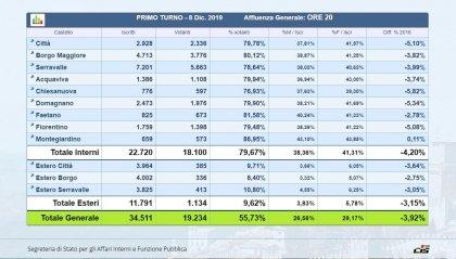 Affluenza definitiva al 55,73%. – 3,92% rispetto al 2016