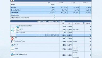 Elezioni. Pdcs in testa, segue la coalizione Domani in Movimento.