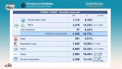 Elezioni: la Dc esce vincente come prima forza politica. Riepilogo dei risultati