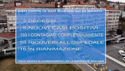 Coronavirus a San Marino: 2 decessi, 5 nuovi casi, 6 guariti. Rinaldi: l'andamento mostra segni positivi