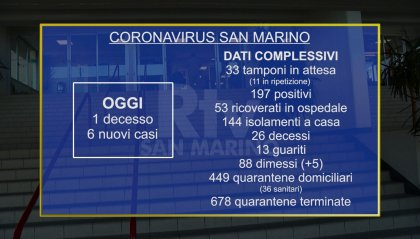 """Coronavirus San Marino: 1 decesso e 6 nuovi casi. Le istituzioni: """"Mantenere alta la guardia"""""""