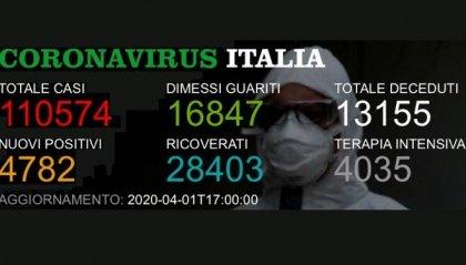 Italia: nelle ultime 24 ore 727 nuovi decessi. Crescono di quasi 3.000 unità i contagi