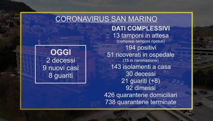 Coronavirus San Marino: 2 decessi e 9 casi nuovi. Prossimo obiettivo: test degli anticorpi alla popolazione